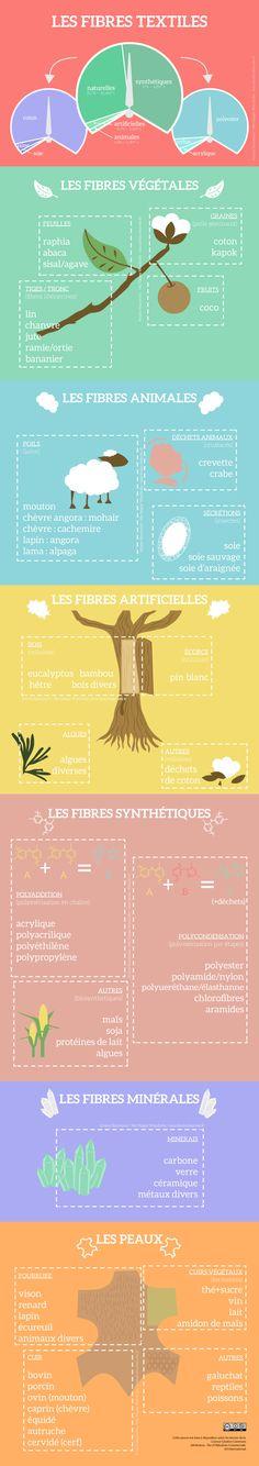 infographie des fibres textiles : vegetales, animales, synthetiques, artificielles, peaux, cuir-myhappywardrobe  textile fibers infography