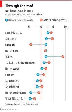 Why Londoners are worse off than any other British region since 2008 | The Economist
