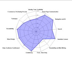 UX heuristic evaluation output
