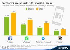 Infografik: Facebooks beeindruckendes mobiles Line-Up | Statista