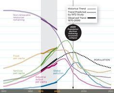 成長の限界といわれる2030年まであと18年ですか。