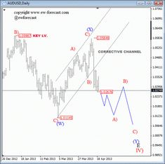 Bitcoin Elliott Wave Analysis - Close to Ending 5 Waves