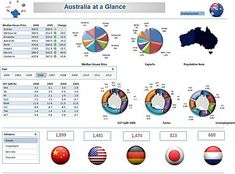 Excel Dashboard Examples and Template Files — Excel Dashboards VBA and Dashboard Reports, Excel Dashboard Templates, Dashboard Examples, Microsoft Excel, Project Dashboard, Excel Hacks, Heat Map, Australia Map, Dashboards