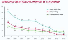 The relationship between people and the state has allowed an effective national programme to cut the rates of teenagers smoking and drinking to excess. World Economic Forum, Getting Drunk, 16 Year Old, Iceland, Drugs, Psychology, Stress, Relationship, Smoke