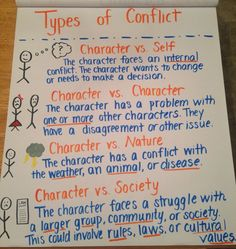 Types of conflict anchor chart for 6th grade