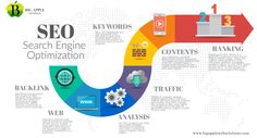 Marketing Na Internet, Marketing Online, Seo Optimization, Search Engine Optimization, Brainstorm, Seo And Sem, Seo Sem, What Is Search Engine, Seo Digital Marketing