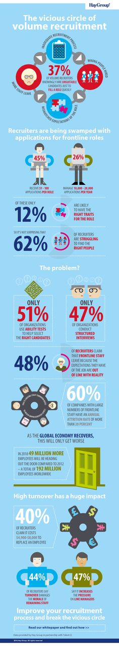 Very well done Infographic : The vicious circle of volume recruitment. From HEY froup.