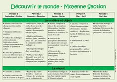 Découvrir le monde – Progression annuelle – Moyenne section – MS – Maternelle – Cycle 1 - Pass Education Pass Education, Cycle 1, Classroom Bulletin Boards, Homeschool, Teaching, Image Search, Stage, Parents, Illustrations