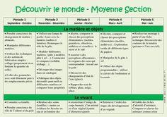 Découvrir le monde – Progression annuelle – Moyenne section – MS – Maternelle – Cycle 1 - Pass Education