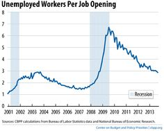GOP says end UE benefits, people will get a job. 3 applicants per job now. Tough luck you other 2. #LittleBushDepression