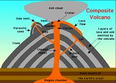 Volcanoes & its Types Volcanoes A sudden & abrupt explosion in earth crust through which