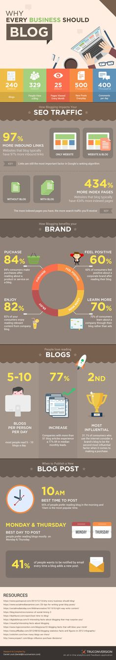 Why Businesses Should Blog