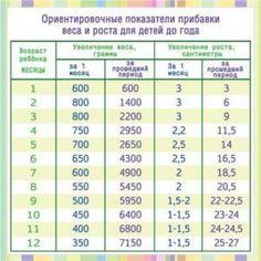 Сколько должен весить малыш в 1 месяц | Ребенку 1 месяц | O-Detjah.ru