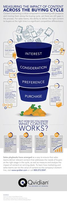 Content Marketing Infographic: measuring the impact of content across the buying cycle. Is your sales team delivering the right content ....