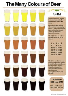 For those looking to find out a bit more about the color of beer and learn a little about SRM, checkout this infographic that Mash.Sparge.Boil created. It