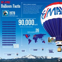 RE/MAX Balloon Facts