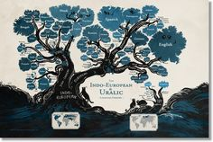Stand Still. Stay Silent - Language Family Tree poster – Hivemill