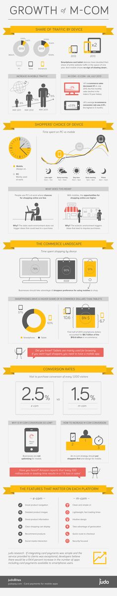 Growth Of M-Commerce  #Infographic #Mcommerce #Marketing