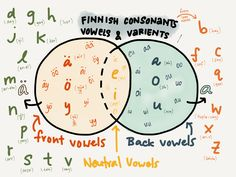 Finnish consonants, vowels and varients | Kristabology™