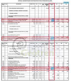 Presupuestos Generales del Estado de España para 2013 y la Alta Velocidad: Desglose por Corredor | Geotren Alicante Castellón y Valencia para ADIF