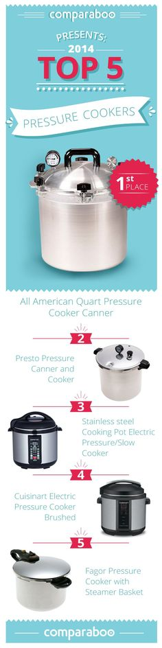 There is no doubt pressure cookers save you time and money, allowing meals to be cooked 70% faster than conventional cooking. When it comes to preparing healthy meals, this gadget is efficient and energy-saving. It is no wonder they are growing in popularity. But where to start? There are so many choices out there, so we've put together this shopping guide to help you navigate through your pressure cooker choices. #PressureCooker http://www.comparaboo.com/pressure-cookers