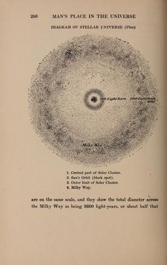 """Diagram of Steller Universe (plan)""  Man's place in the universe; a study of the results of scientific research in relation to the unity or plurality of worlds, by Alfred R. Wallace. New York, McClure, Phillips & co., 1903."