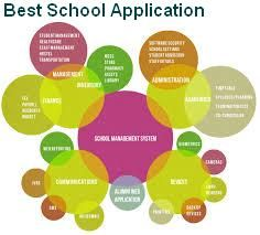 Skool Master's school management software frees school administrators from manually handling activities such as maintaining student and staff information, attendance, fee and other important things. School Application, Application Design, Masters School, Management Software, Software Security, Activity Days, School Fun, Schools, Attendance
