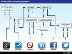 Which among these social networks do you use most often? (I dare you not to read the chart before picking.) :-)