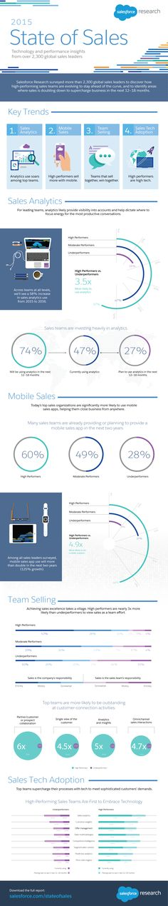 2015 State of Sales #infographic #Sales #Marketing