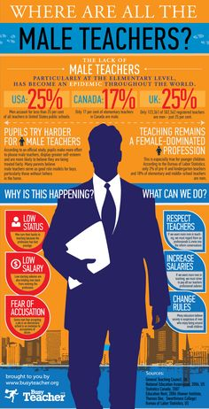 The lack of male teachers