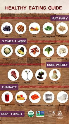 Healthy Eating Guide : What to eat & how often to eat it. Great visual.