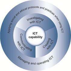 #ICT capability learning continuum is organised into 5 interrelated elements:  Applying social & #ethical protocols & practices when using ICT Investigating with ICT Creating with ICT Communicating with ICT Managing and operating ICT