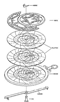 Google Image Result for http://www.astrolabes.org/parts2.gif