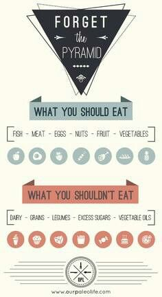 forget the pyramid #paleo #infographic