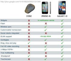 Haha Stone vs iPhone 4S vs Galaxy S II