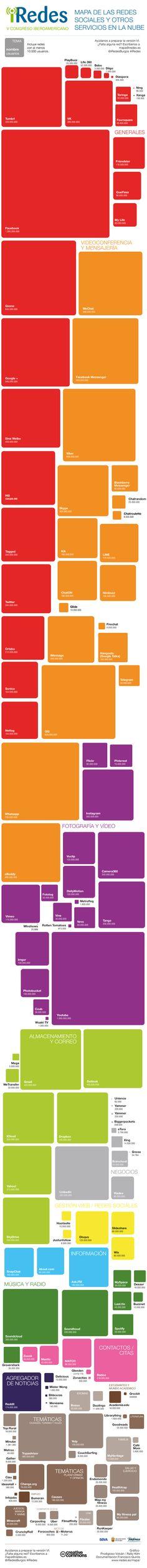 Este es el mapa de Redes Sociales de 2015, con las #redessociales más y menos usadas y divididas por temáticas. | #infografía #rrss #publicidad #marketing