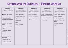 Graphisme - Découvrir l'écrit - Progression annuelle - Petite section - PS - Maternelle - Cycle 1