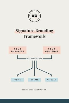 banking branding Three ways you might be sabotaging your online business growth with DIY brand visuals - Emily Banks Creative Bank Branding, Branding Your Business, Corporate Branding, Business Marketing, Creative Business, Online Business, Branding Design, Business Tips, Branding Ideas