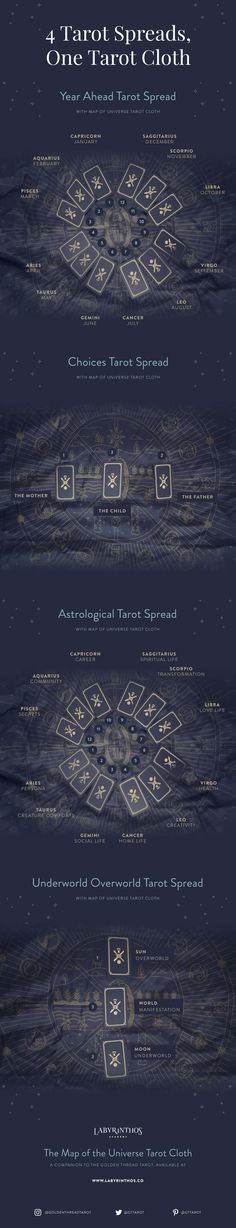 Some examples of the tarot spreads you can create on the Golden Thread Tarot Cloth. These are just examples - be creative and experiment with the symbols! I need this in my life..