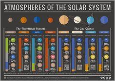 Nuestro Sistema Solar, según las atmósferas de sus ocho planetas