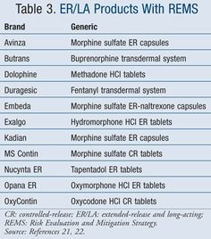 Transmucosal Fentanyl Products With Rems  UspharmacistCom