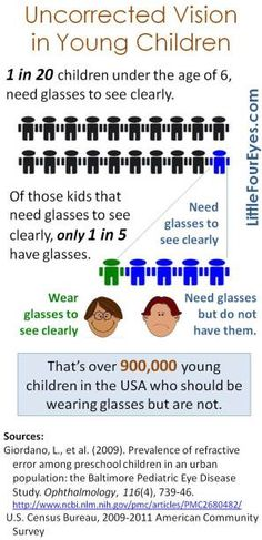 1 in 20 children under the age of 6, need glasses to see clearly.  Of those kids that need glasses to see clearly, only 1 in 5 have glasses.
