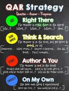 QAR Reading Strategy Classroom Poster
