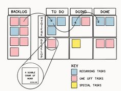 I know we're already in mid-January, but I know I, at least, am still trying to organize my life and get on track for One of the tools I've been using to do that is the Kanban board I set up … Office Organization At Work, Business Organization, Planner Organization, White Board Organization, Scrum Board, Interaktives Design, Project Management Templates, Time Management Tips, Visual Management
