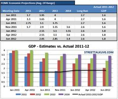 It is Fed policy to overstate GDP.