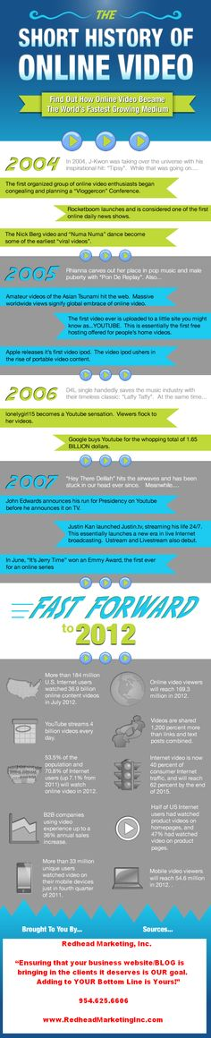 The Short History of Online Video #Infographic