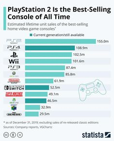 Infographic: PlayStation 2 Is the Best-Selling Console of All Time Nintendo 64, Super Nintendo, Playstation 2, Wii, Current Generation, Video Game Industry, Meme Template, 20 Years Old, Video Game Console