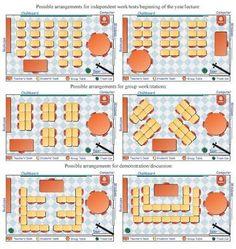 Ideas de organización de un aula. En la siguiente foto podemos encontrar 6 formas de distribución de los pupitres de un aula. Según el diseño elegido, podemos fomentar una forma de trabajo u otra. Seating Chart Classroom, Classroom Layout, Classroom Design, Seating Charts, Classroom Seats, Classroom Organisation, Classroom Management, Classroom Desk Arrangement, Classroom Seating Arrangements