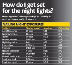 Nailing Night Exposures: Here's a guide to the rough settings you're likely to need for popular low-light subjects.