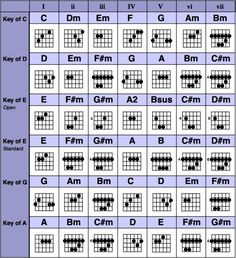 GUITAR CHORDS ON COMMON KEY PROGRESSIONS